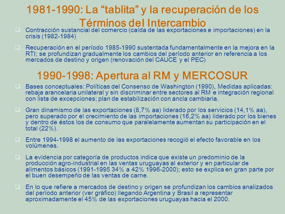 1981-1990: La tablita y la recuperación de los Términos deI Intercambio Contracción sustancial del comercio (caída de las exportaciones e importaciones) en la crisis (1982-1984) Recuperación en el período 1985-1990 sustentada fundamentalmente en la mejora en la RTI; se profundizan gradualmente los cambios del período anterior en referencia a los mercados de destino y origen (renovación del CAUCE y el PEC) Bases conceptuales: Políticas del Consenso de Washington (1990), Medidas aplicadas: rebaja arancelaria unilateral y sin discriminar entre sectores al RM e integración regional con lista de excepciones; plan de estabilización con ancla cambiaria.
