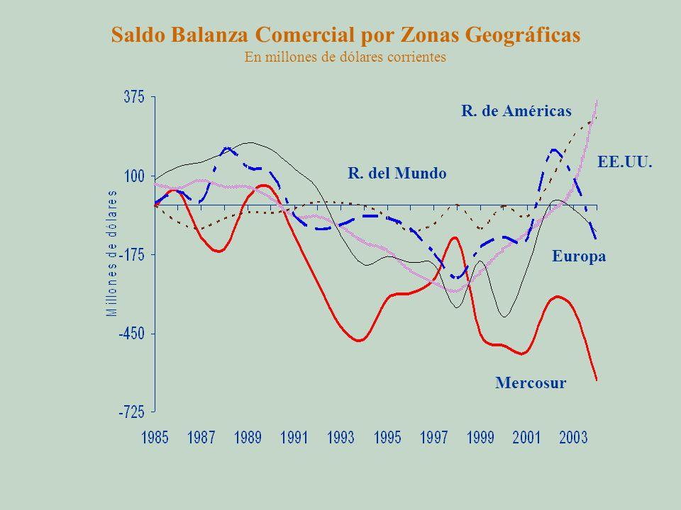 Saldo Balanza Comercial por Zonas Geográficas En millones de dólares corrientes Mercosur EE.UU.