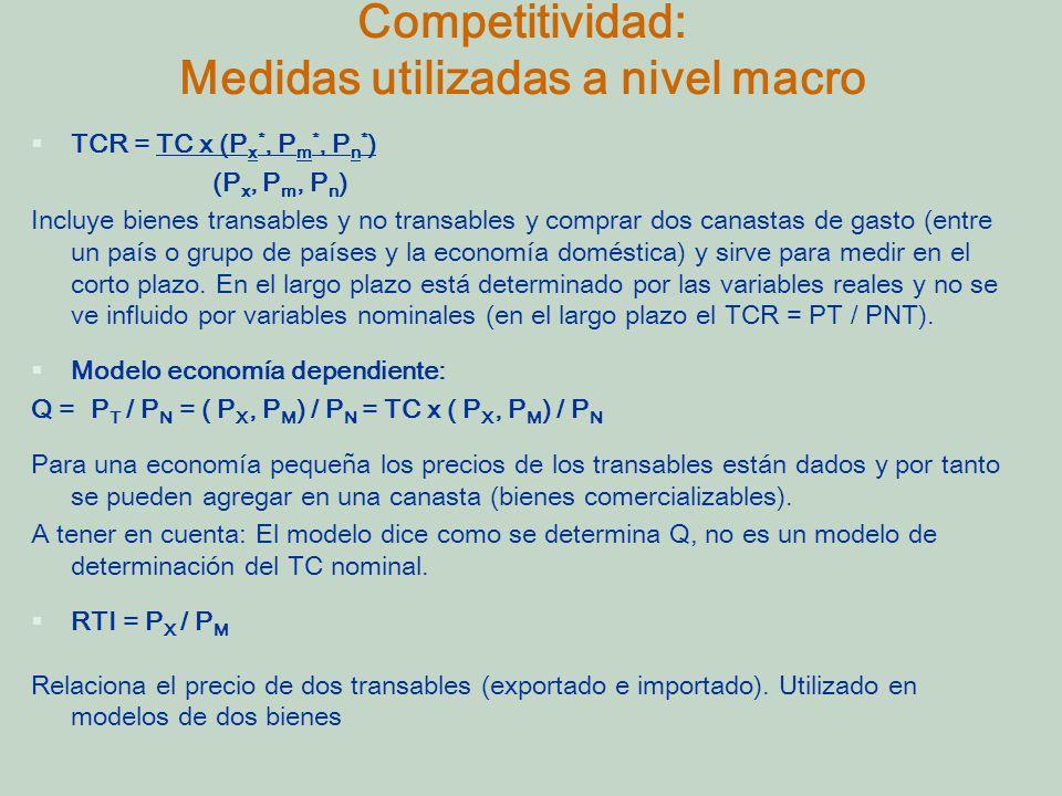 Competitividad: Medidas utilizadas a nivel macro §TCR = TC x (P x *, P m *, P n * ) (P x, P m, P n ) Incluye bienes transables y no transables y comprar dos canastas de gasto (entre un país o grupo de países y la economía doméstica) y sirve para medir en el corto plazo.