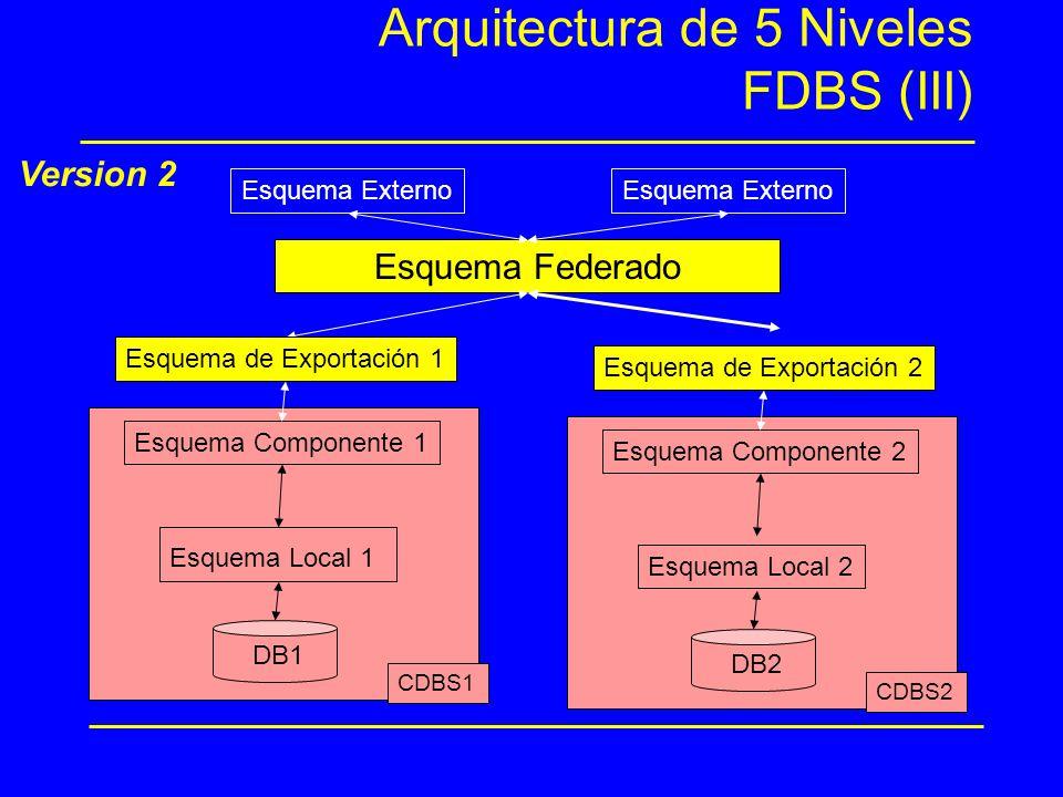 Arquitectura de 5 Niveles FDBS (III) Esquema Federado Esquema Externo Version 2 Esquema de Exportación 1 CDBS1 DB1 Esquema Local 1 Esquema Componente