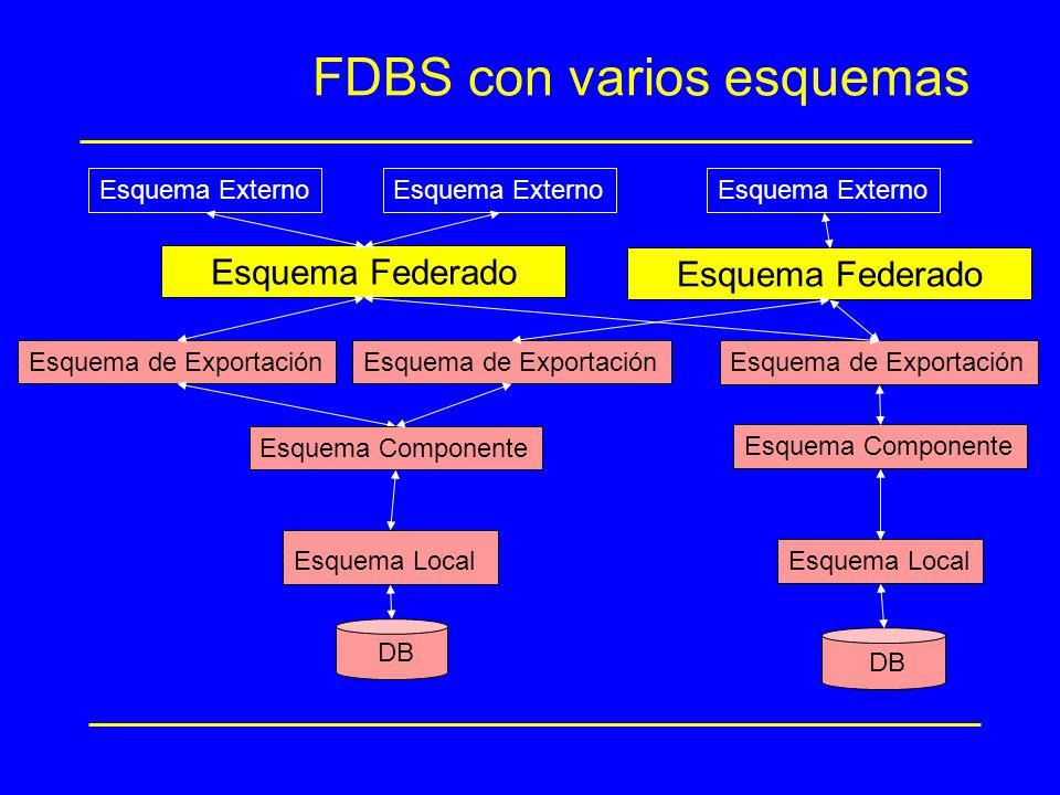 FDBS con varios esquemas Esquema de Exportación Esquema Federado Esquema Externo DB Esquema Local Esquema Componente Esquema de Exportación DB Esquema