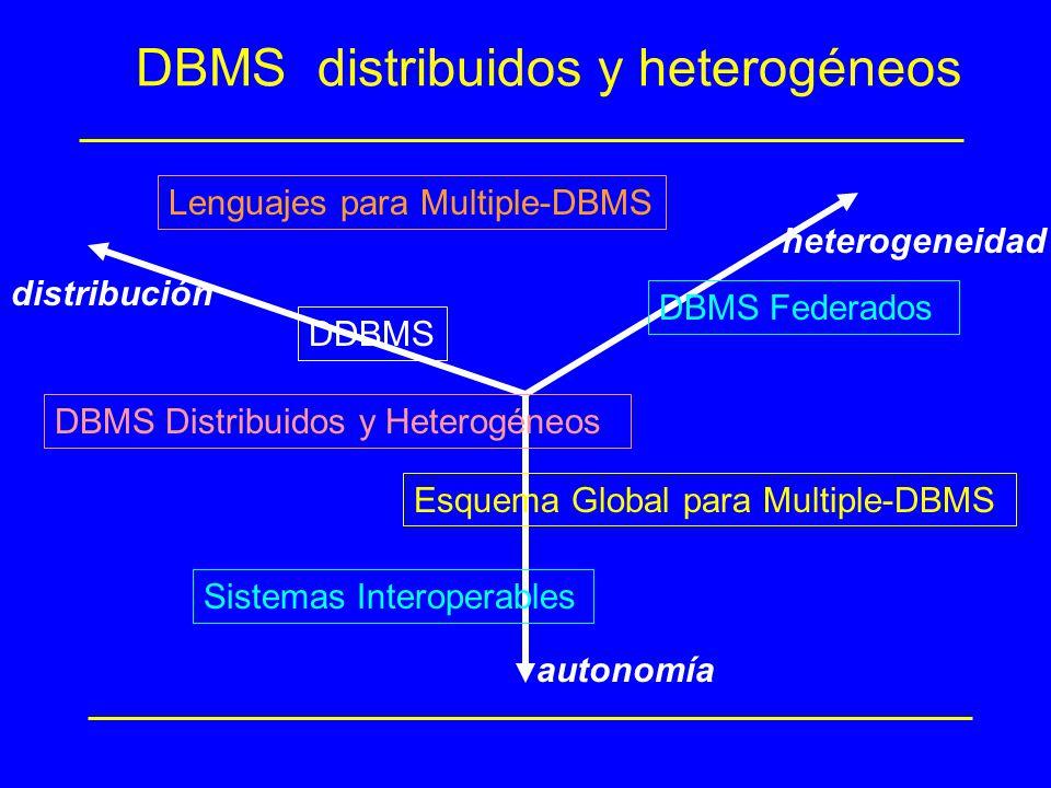DBMS distribuidos y heterogéneos distribución heterogeneidad autonomía DBMS Federados DBMS Distribuidos y Heterogéneos Esquema Global para Multiple-DB