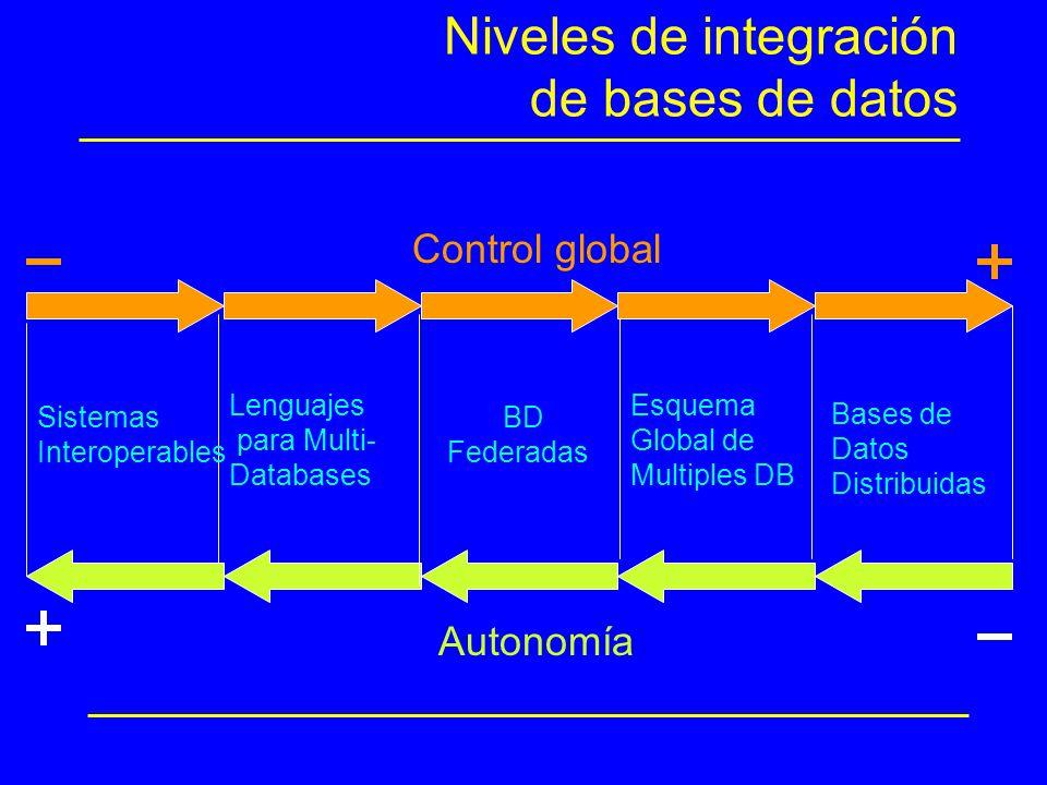 Niveles de integración de bases de datos Autonomía Control global Lenguajes para Multi- Databases BD Federadas Esquema Global de Multiples DB Bases de