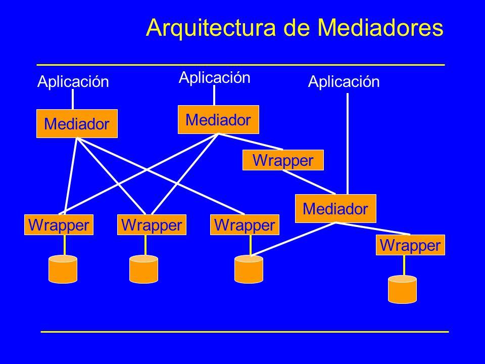 Arquitectura de Mediadores Mediador Wrapper Mediador Aplicación Mediador Wrapper Aplicación