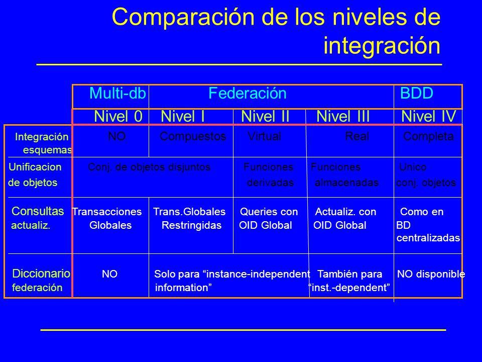 Comparación de los niveles de integración Multi-db Federación BDD Nivel 0 Nivel I Nivel II Nivel III Nivel IV Integración NO Compuestos Virtual Real C