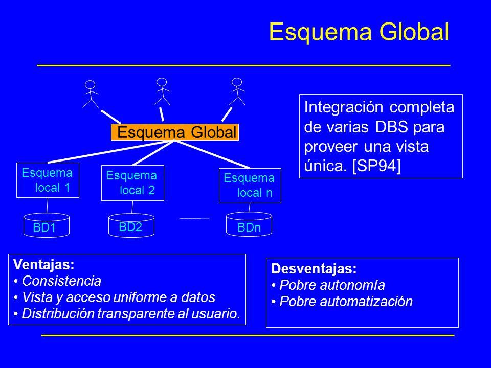 Esquema Global Esquema local 1 Esquema local 2 Esquema local n BD1 BD2 BDn Ventajas: Consistencia Vista y acceso uniforme a datos Distribución transpa