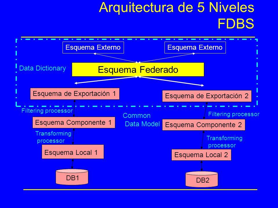 Esquema de Exportación 1 DB1 Esquema Local 1 Esquema Componente 1 Arquitectura de 5 Niveles FDBS Esquema Federado Esquema Externo DB2 Esquema Local 2