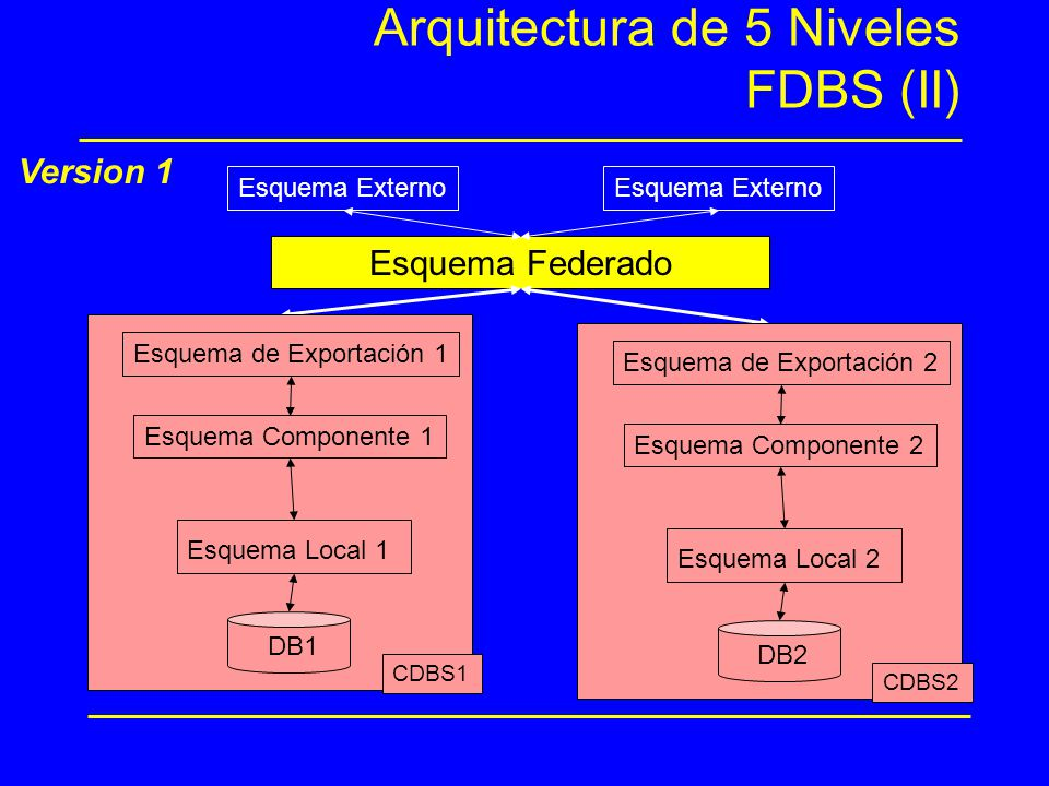 Arquitectura de 5 Niveles FDBS (II) Esquema Federado Esquema Externo Version 1 Esquema de Exportación 1 CDBS1 DB1 Esquema Local 1 Esquema Componente 1