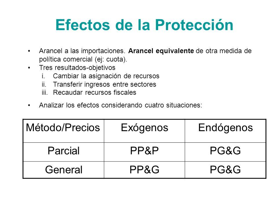 Efectos de la Protección Arancel a las importaciones. Arancel equivalente de otra medida de política comercial (ej: cuota). Tres resultados-objetivos