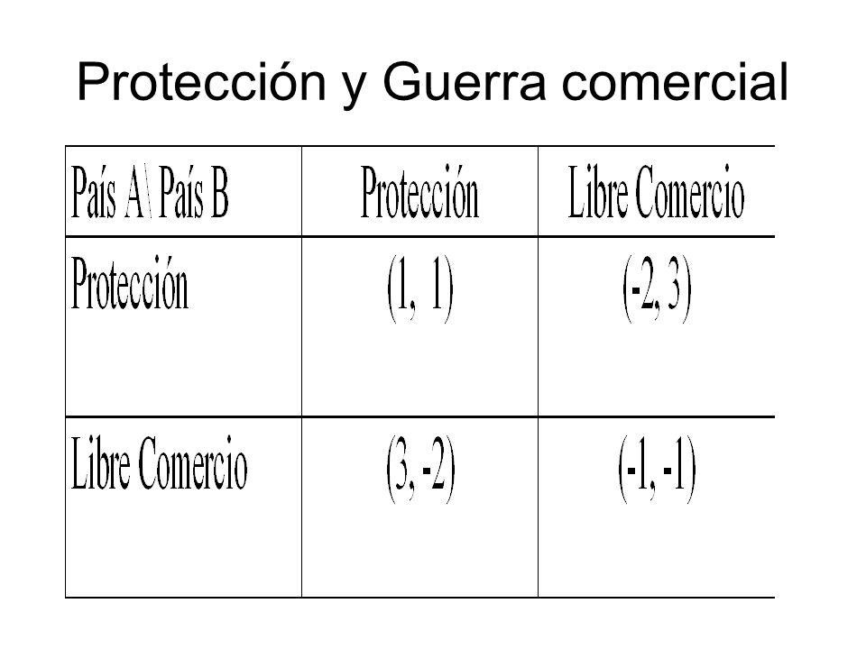 Protección y Guerra comercial