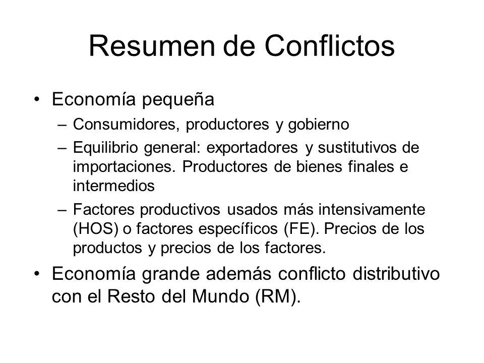 Resumen de Conflictos Economía pequeña –Consumidores, productores y gobierno –Equilibrio general: exportadores y sustitutivos de importaciones. Produc