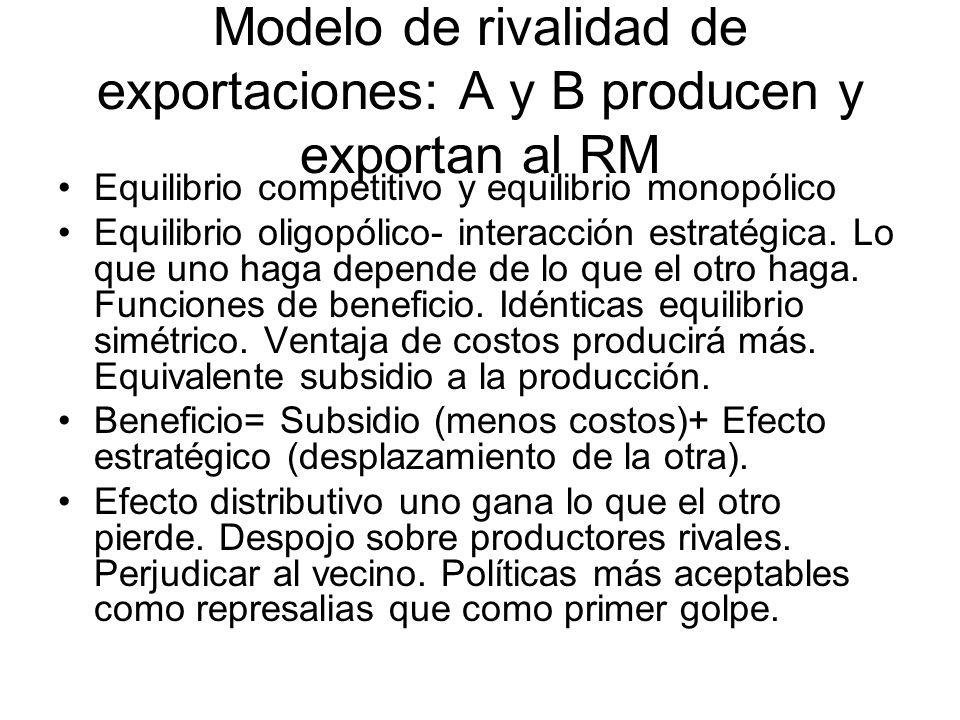 Modelo de rivalidad de exportaciones: A y B producen y exportan al RM Equilibrio competitivo y equilibrio monopólico Equilibrio oligopólico- interacci
