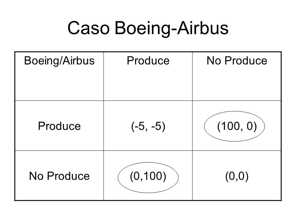 Caso Boeing-Airbus Boeing/AirbusProduceNo Produce Produce(-5, -5)(100, 0) No Produce(0,100)(0,0)