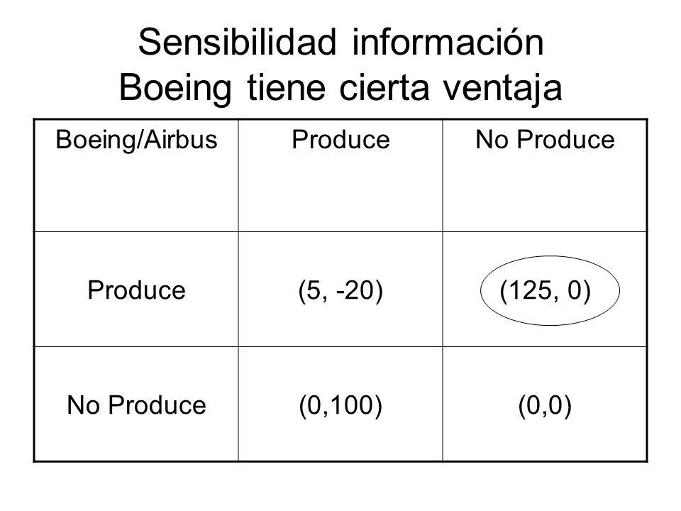 Sensibilidad información Boeing tiene cierta ventaja Boeing/AirbusProduceNo Produce Produce(5, -20)(125, 0) No Produce(0,100)(0,0)
