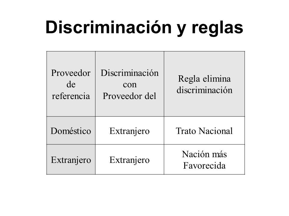 Discriminación y reglas Proveedor de referencia Discriminación con Proveedor del Regla elimina discriminación DomésticoExtranjeroTrato Nacional Extran