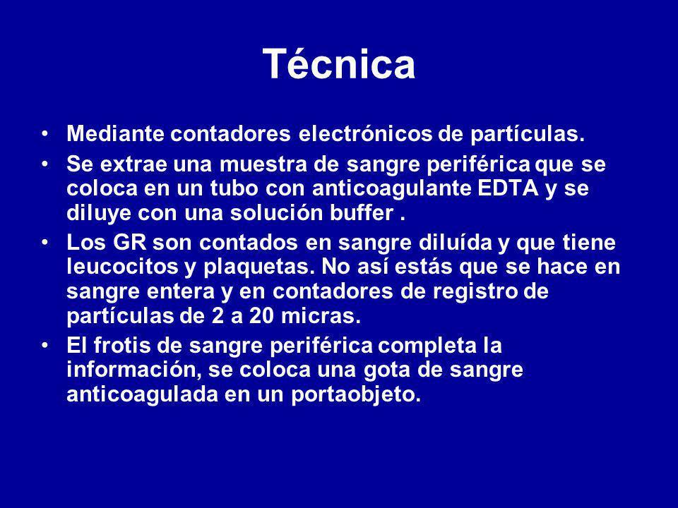 Técnica Mediante contadores electrónicos de partículas.