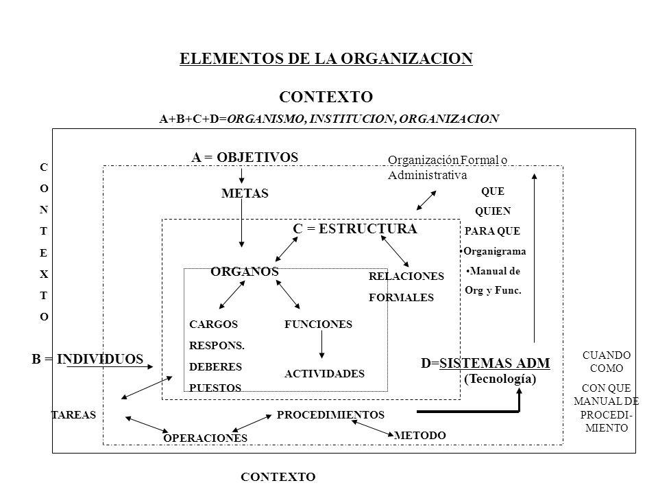 ELEMENTOS DE LA ORGANIZACION CONTEXTO A+B+C+D=ORGANISMO, INSTITUCION, ORGANIZACION B = INDIVIDUOS C = ESTRUCTURA D=SISTEMAS ADM (Tecnología) CUANDO CO