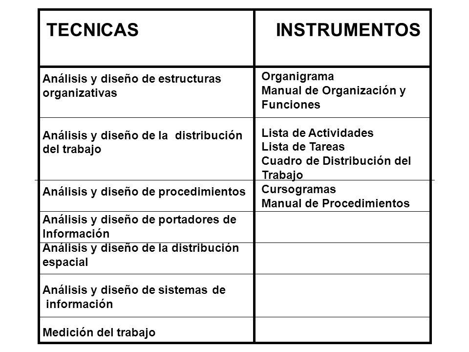 TECNICAS INSTRUMENTOS Análisis y diseño de estructuras organizativas Análisis y diseño de la distribución del trabajo Análisis y diseño de procedimien