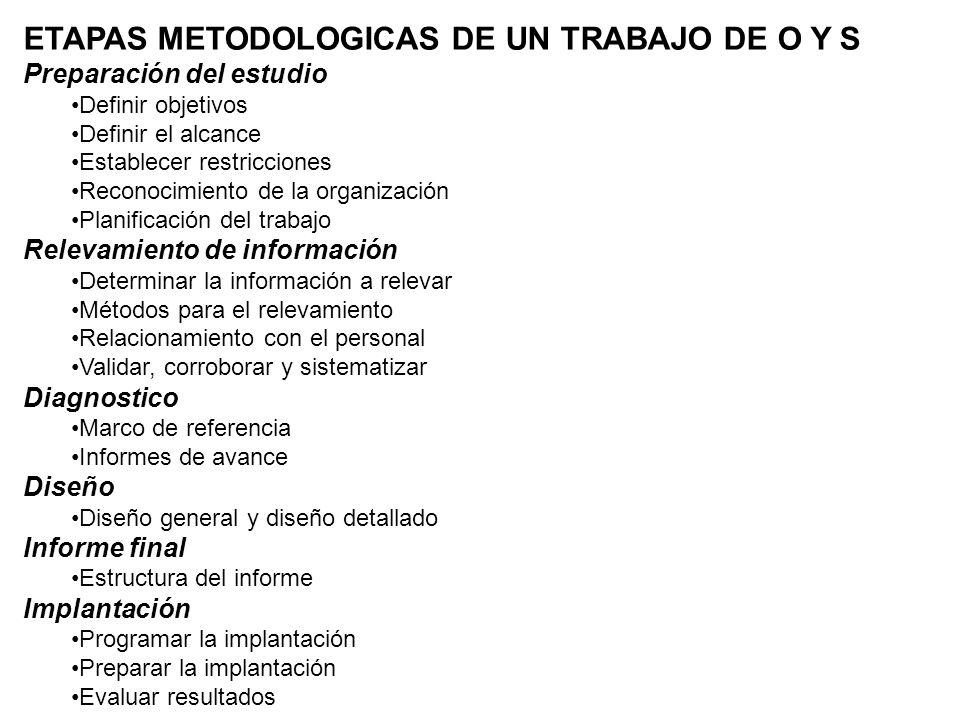 ETAPAS METODOLOGICAS DE UN TRABAJO DE O Y S Preparación del estudio Definir objetivos Definir el alcance Establecer restricciones Reconocimiento de la