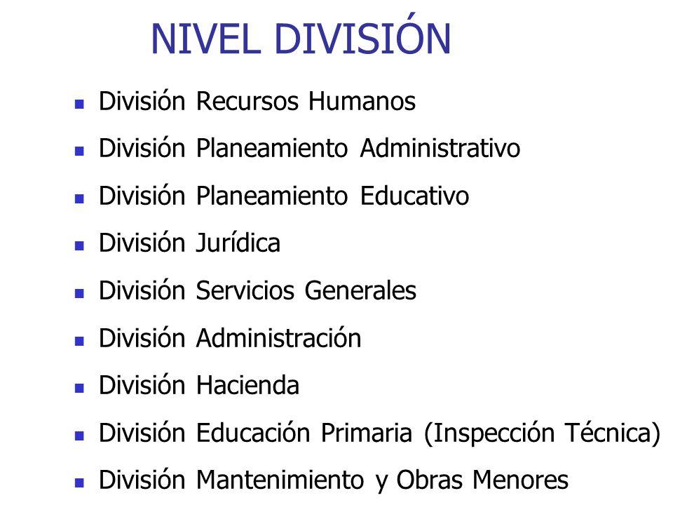 NIVEL DIVISIÓN División Recursos Humanos División Planeamiento Administrativo División Planeamiento Educativo División Jurídica División Servicios Gen