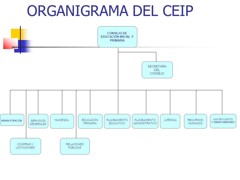ORGANIGRAMA DEL CEIP CONSEJO DE EDUCACIÓN INICIAL Y PRIMARIA SECRETARÍA DEL CONSEJO ADMINISTRACIÓN SERVICIOS GENERALES HACIENDAEDUCACIÓN PRIMARIA PLAN