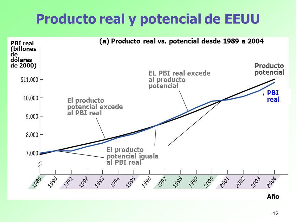 Producto real y potencial de EEUU PBI real (billones de dólares de 2000) Año (a) Producto real vs. potencial desde 1989 a 2004 El producto potencial e