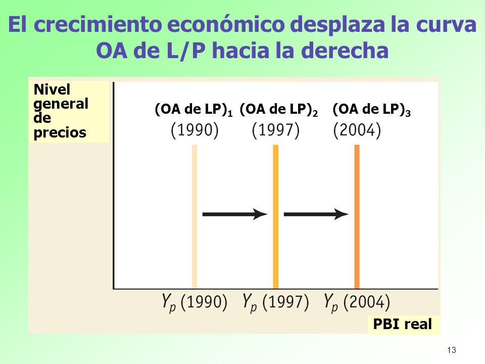 El crecimiento económico desplaza la curva OA de L/P hacia la derecha Nivel general de precios PBI real (OA de LP) 1 (OA de LP) 2 (OA de LP) 3 13