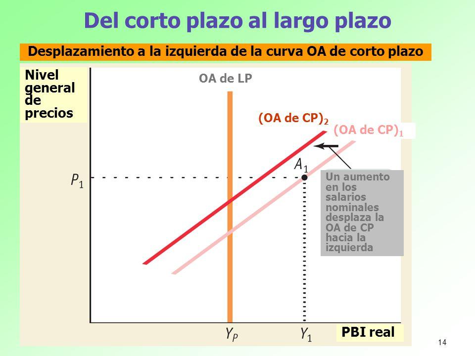 Del corto plazo al largo plazo Nivel general de precios PBI real Desplazamiento a la izquierda de la curva OA de corto plazo Un aumento en los salario