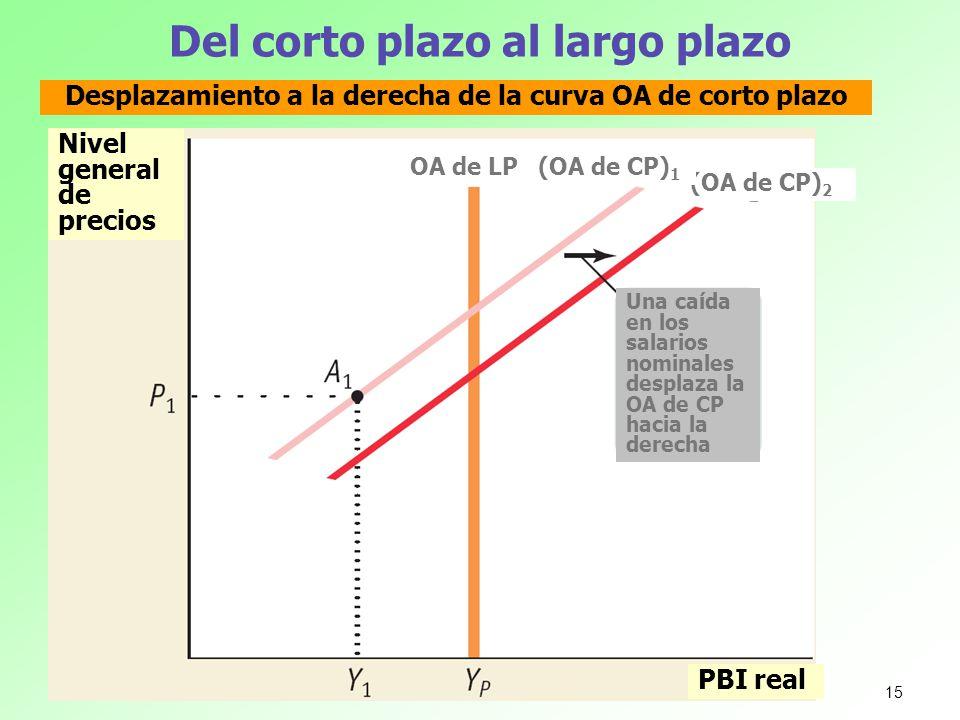 Del corto plazo al largo plazo Nivel general de precios Desplazamiento a la derecha de la curva OA de corto plazo PBI real OA de LP (OA de CP) 2 (OA d