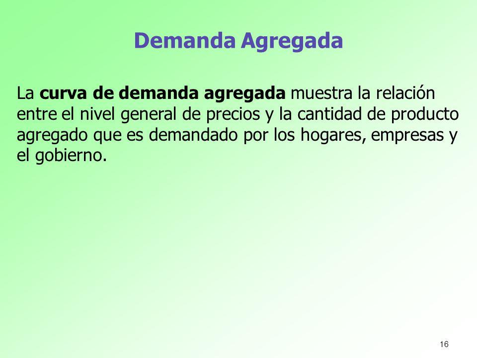 Demanda Agregada La curva de demanda agregada muestra la relación entre el nivel general de precios y la cantidad de producto agregado que es demandad