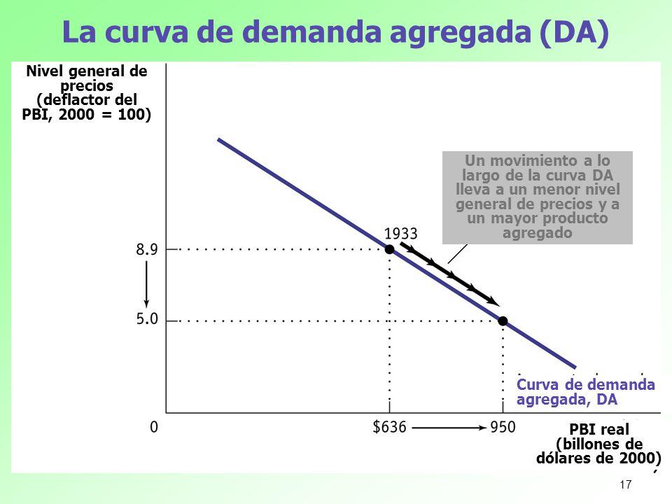 La curva de demanda agregada (DA) Nivel general de precios (deflactor del PBI, 2000 = 100) PBI real (billones de dólares de 2000) Un movimiento a lo l