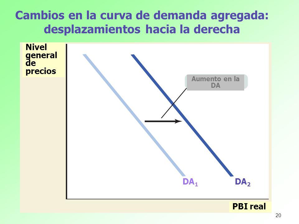 Cambios en la curva de demanda agregada: desplazamientos hacia la derecha Nivel general de precios PBI real Aumento en la DA DA 1 DA 2 20
