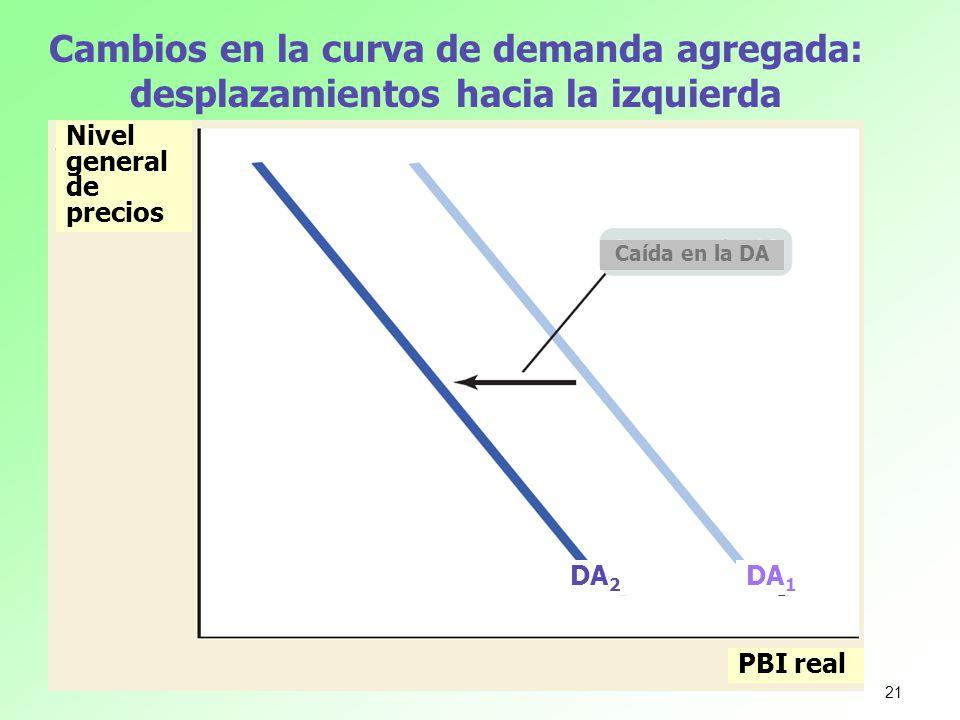 Cambios en la curva de demanda agregada: desplazamientos hacia la izquierda Nivel general de precios PBI real Caída en la DA DA 1 DA 2 21