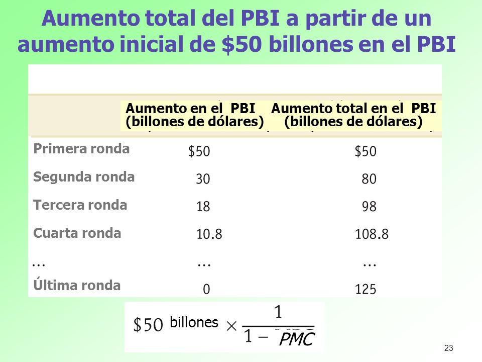 Aumento total del PBI a partir de un aumento inicial de $50 billones en el PBI Aumento en el PBI (billones de dólares) Aumento total en el PBI (billon