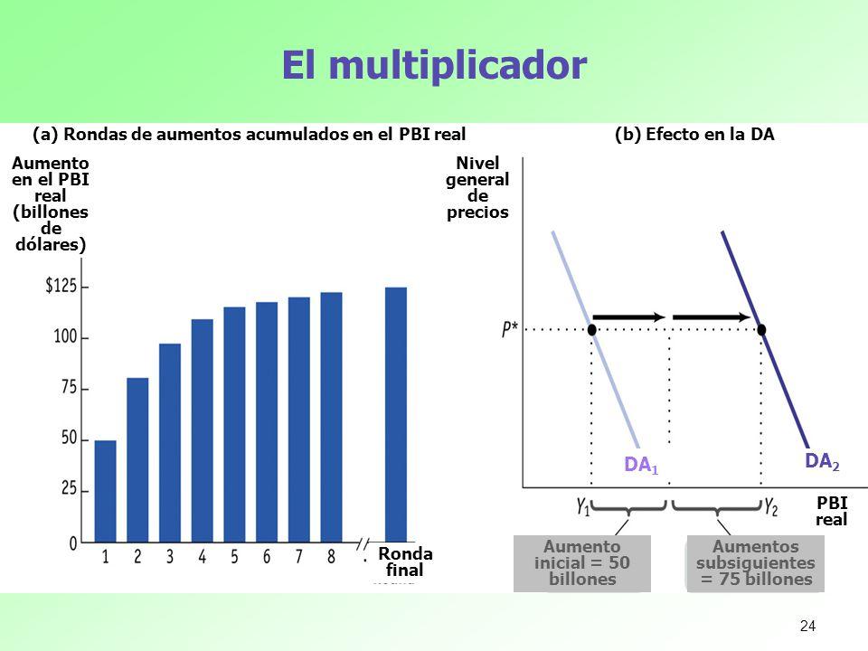 El multiplicador (a) Rondas de aumentos acumulados en el PBI real(b) Efecto en la DA Aumento en el PBI real (billones de dólares) Ronda final Nivel ge