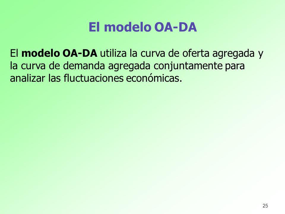 El modelo OA-DA El modelo OA-DA utiliza la curva de oferta agregada y la curva de demanda agregada conjuntamente para analizar las fluctuaciones econó