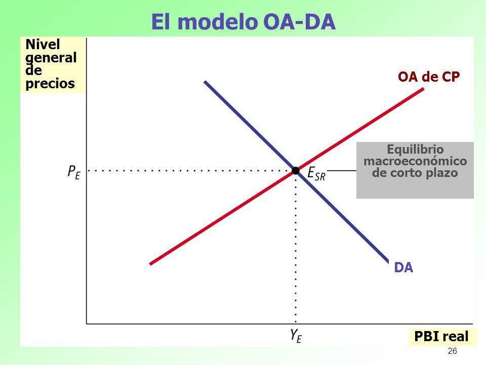 El modelo OA-DA Nivel general de precios PBI real Equilibrio macroeconómico de corto plazo DA OA de CP 26