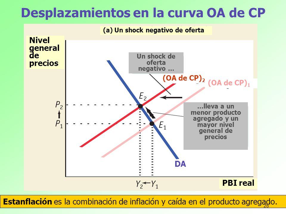 Desplazamientos en la curva OA de CP Estanflación es la combinación de inflación y caída en el producto agregado. Nivel general de precios PBI real (a