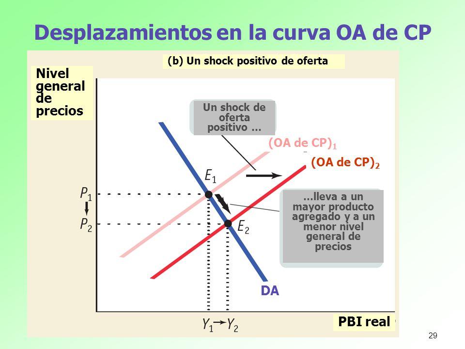 Desplazamientos en la curva OA de CP Nivel general de precios PBI real (b) Un shock positivo de oferta Un shock de oferta positivo … …lleva a un mayor