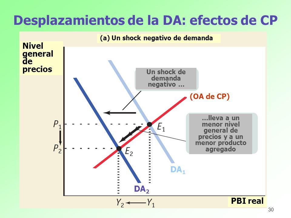 Desplazamientos de la DA: efectos de CP Nivel general de precios PBI real (a) Un shock negativo de demanda Un shock de demanda negativo … …lleva a un