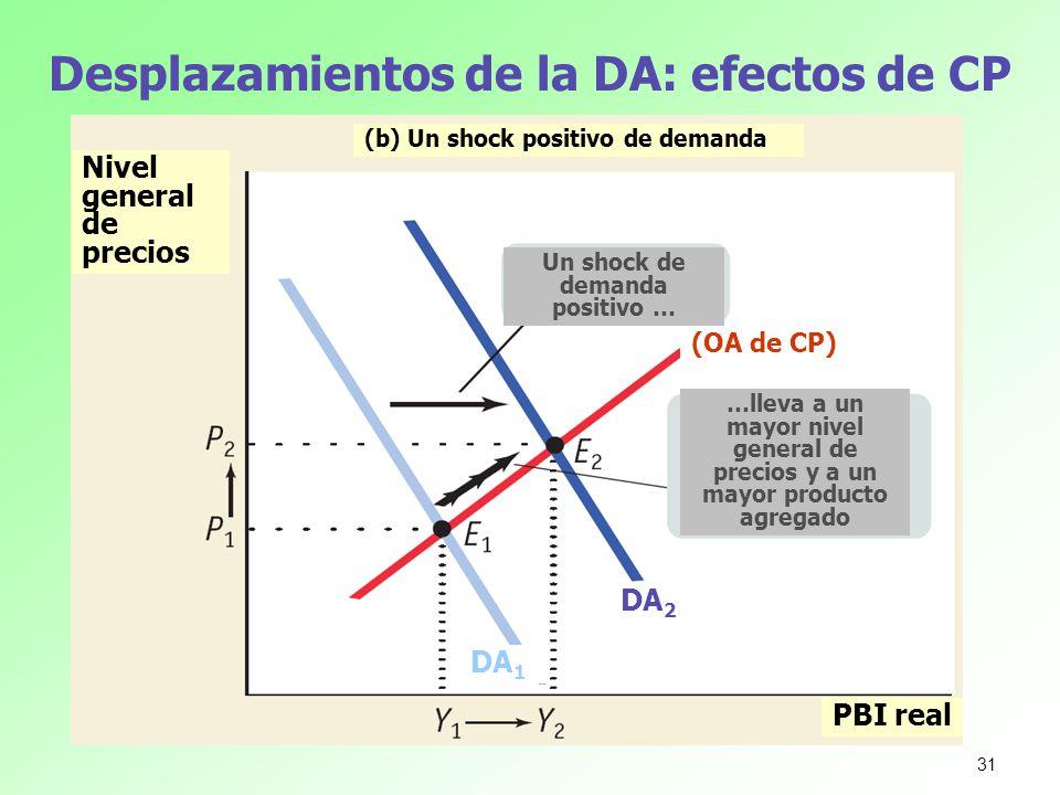 Desplazamientos de la DA: efectos de CP Nivel general de precios PBI real Un shock de demanda positivo … (b) Un shock positivo de demanda …lleva a un