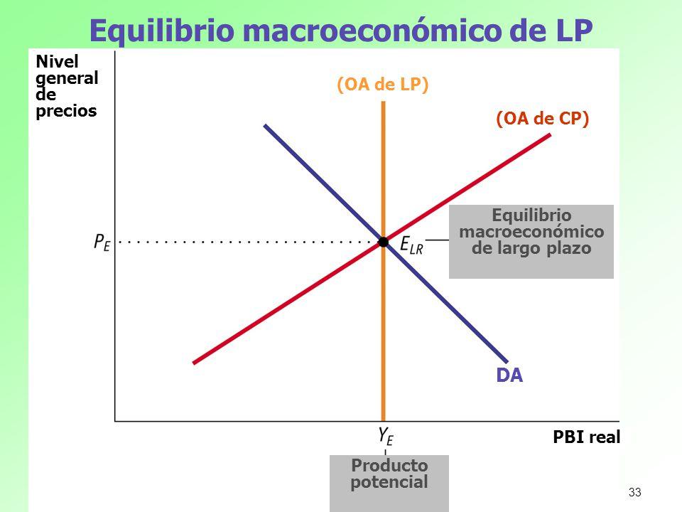 Equilibrio macroeconómico de LP Nivel general de precios PBI real Equilibrio macroeconómico de largo plazo Producto potencial (OA de CP) (OA de LP) DA