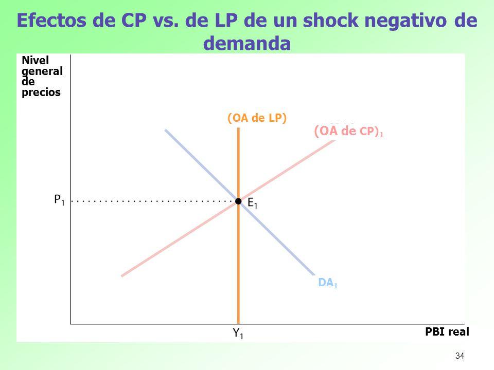 Efectos de CP vs. de LP de un shock negativo de demanda Nivel general de precios PBI real (OA de LP) (OA de CP) 1 DA 1 34