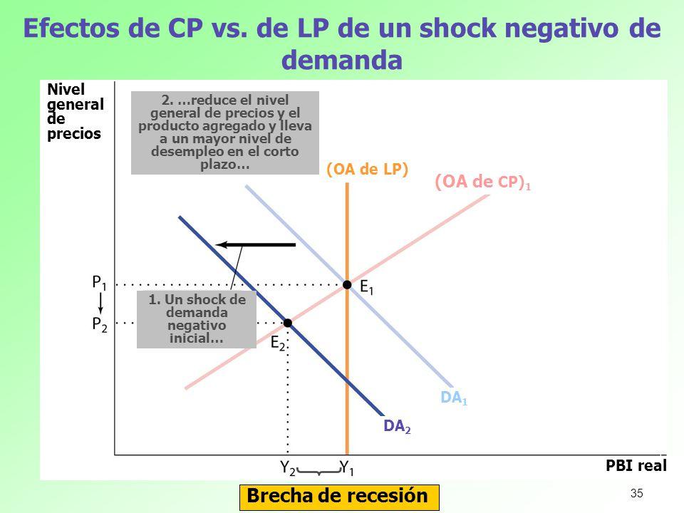 Efectos de CP vs. de LP de un shock negativo de demanda Nivel general de precios PBI real 1. Un shock de demanda negativo inicial… (OA de LP) (OA de C