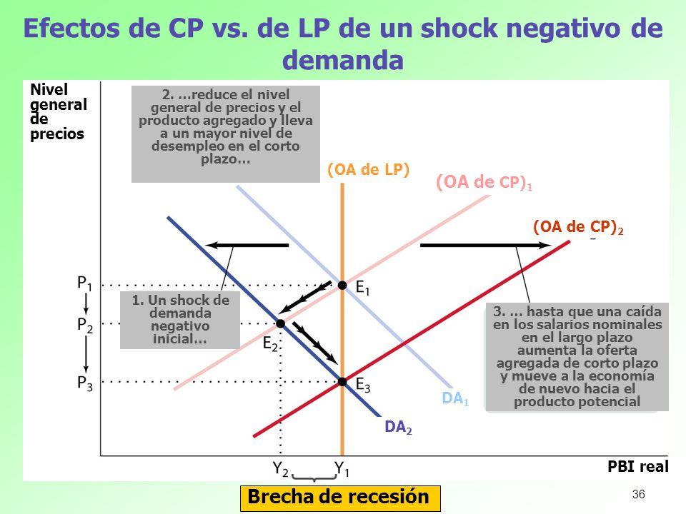 Efectos de CP vs. de LP de un shock negativo de demanda Brecha de recesión Nivel general de precios PBI real 1. Un shock de demanda negativo inicial…