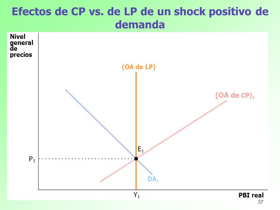 Efectos de CP vs. de LP de un shock positivo de demanda Nivel general de precios PBI real (OA de LP) (OA de CP) 1 DA 1 37
