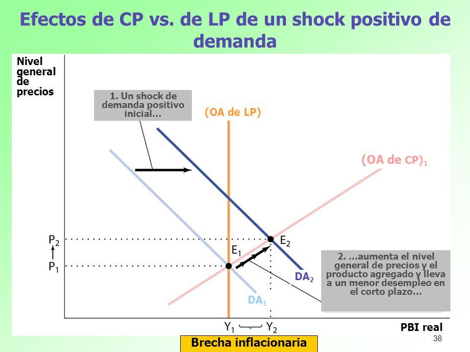 Efectos de CP vs. de LP de un shock positivo de demanda Brecha inflacionaria Nivel general de precios PBI real (OA de LP) (OA de CP) 1 1. Un shock de