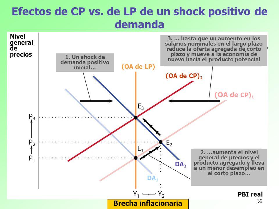 Efectos de CP vs. de LP de un shock positivo de demanda Brecha inflacionaria Nivel general de precios PBI real (OA de LP) (OA de CP) 1 (OA de CP) 2 1.