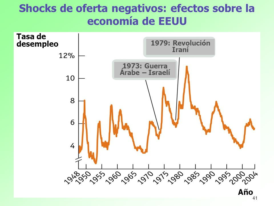 Shocks de oferta negativos: efectos sobre la economía de EEUU Tasa de desempleo Año 1973: Guerra Árabe – Israelí 1979: Revolución Iraní 41
