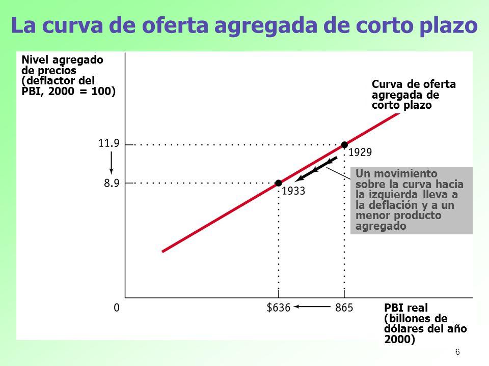 La curva de demanda agregada (DA) Nivel general de precios (deflactor del PBI, 2000 = 100) PBI real (billones de dólares de 2000) Un movimiento a lo largo de la curva DA lleva a un menor nivel general de precios y a un mayor producto agregado Curva de demanda agregada, DA 17